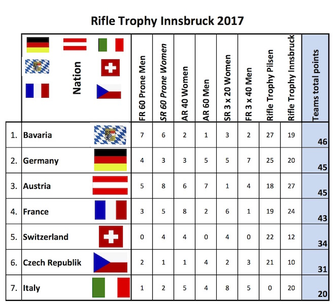 2017-06-11_rifle-trophy-innsbruck_results (glissé(e)s) - copie.jpg