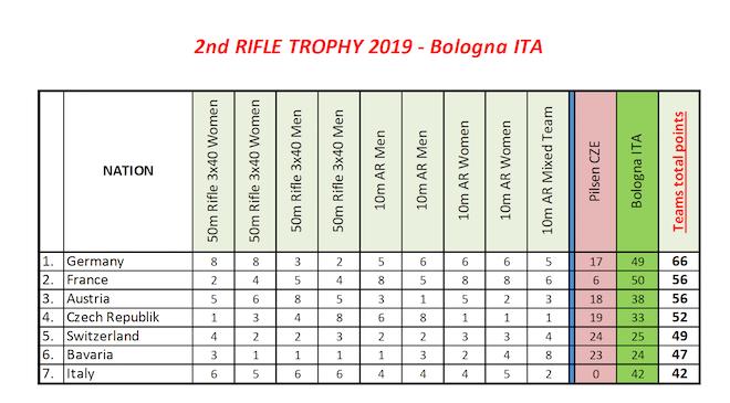 Me%u0301dailles Bologne Rifle Cup 2 2019.png