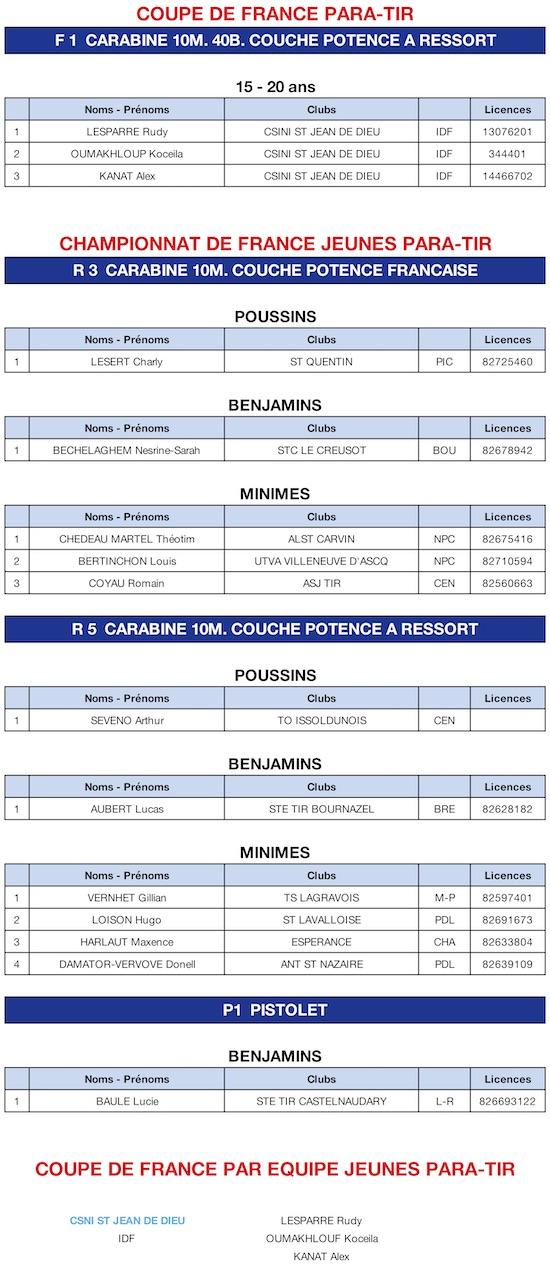 Re%u0301sultats Jeunes 18062019.jpg