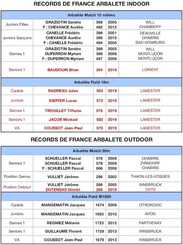 RECORD DE FRANCE 2019-18062019 - copie.jpg