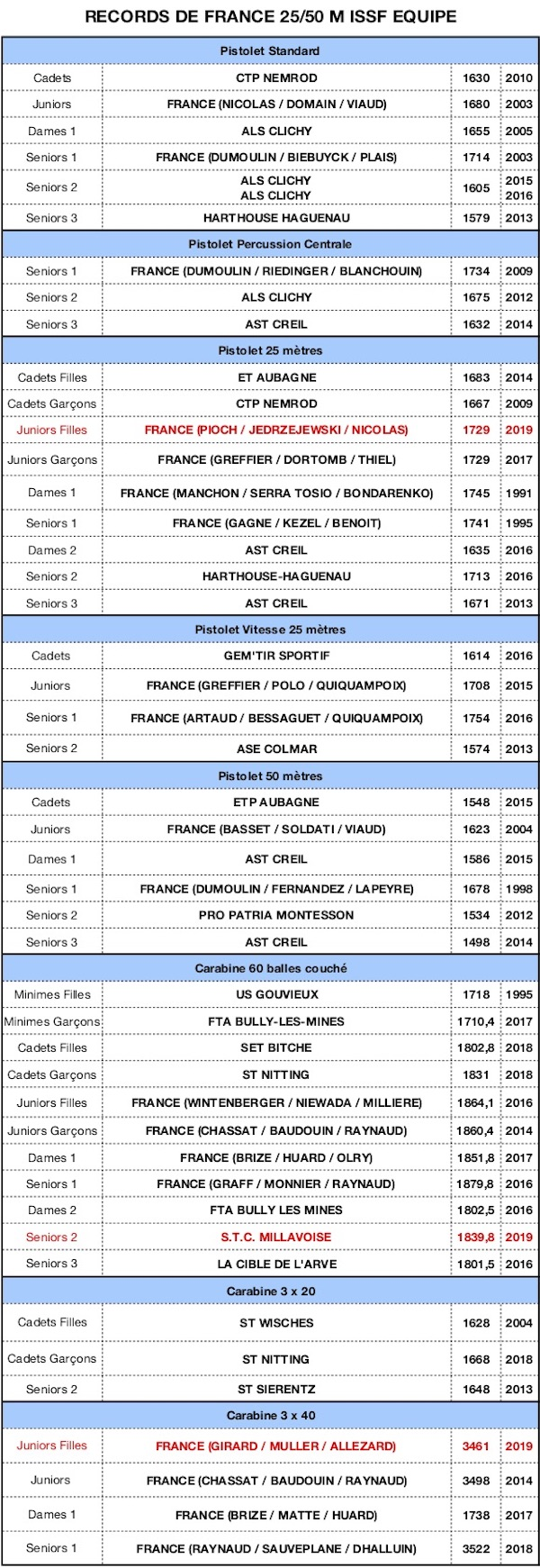 RECORD DE FRANCE 2019-25 50 Equipes 16092019-1445 - copie.jpg