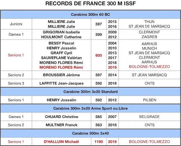 RECORD DE FRANCE 2019-300m 25092019-1 - copie.jpg