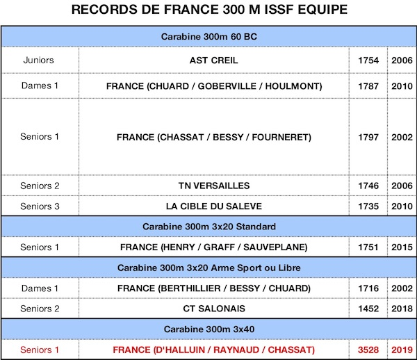 RECORD DE FRANCE 2019-300M Equipes 27092019 - copie.jpg
