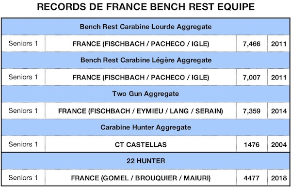 RECORD DE FRANCE 2019-BR Eq - copie.jpg