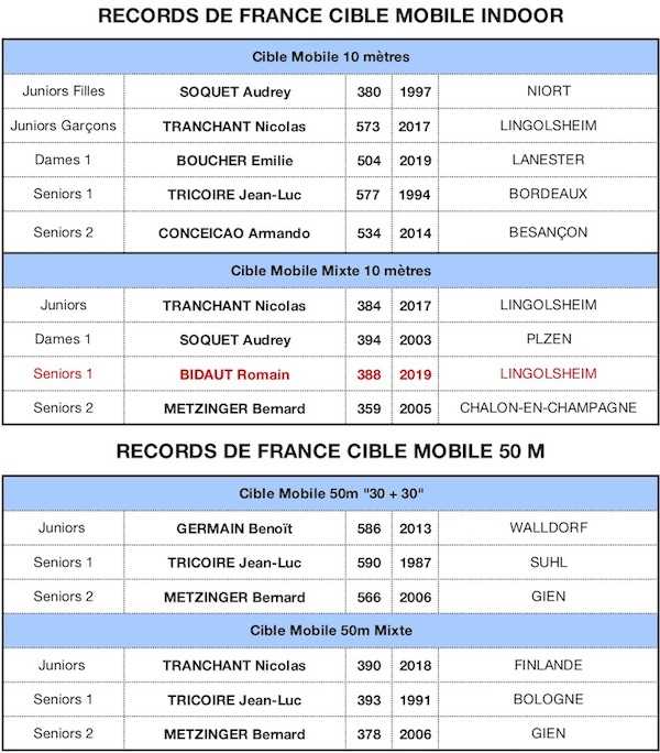RECORD DE FRANCE 2019-CM 2020 - copie1.jpg
