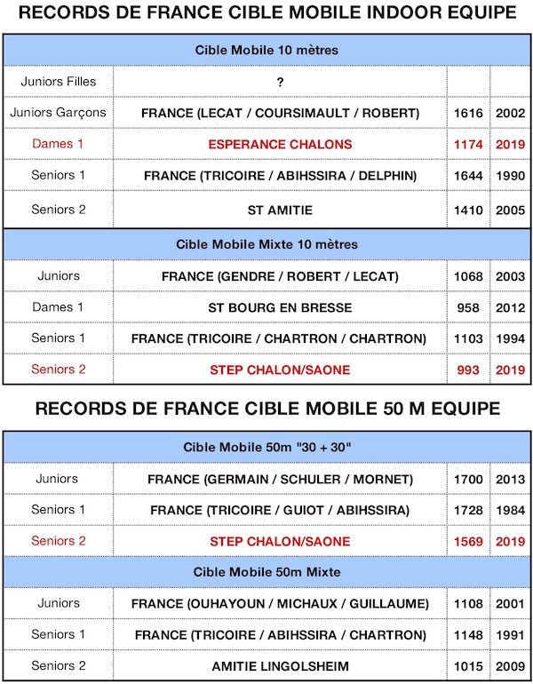 RECORD DE FRANCE 2019 - copie24062019.jpg