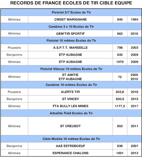 RECORD DE FRANCE 2019-EDT Eq - copie.jpg