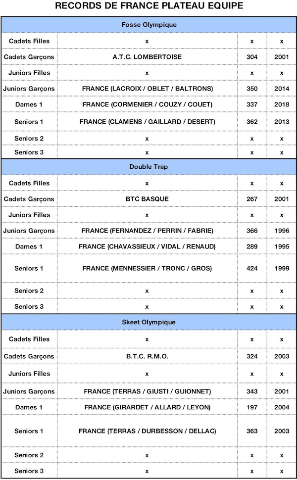 RECORD DE FRANCE 2019-PL Eq - copie.jpg