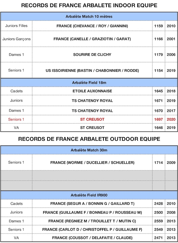RECORD DE FRANCE-IAU v13022020 - copie.jpg