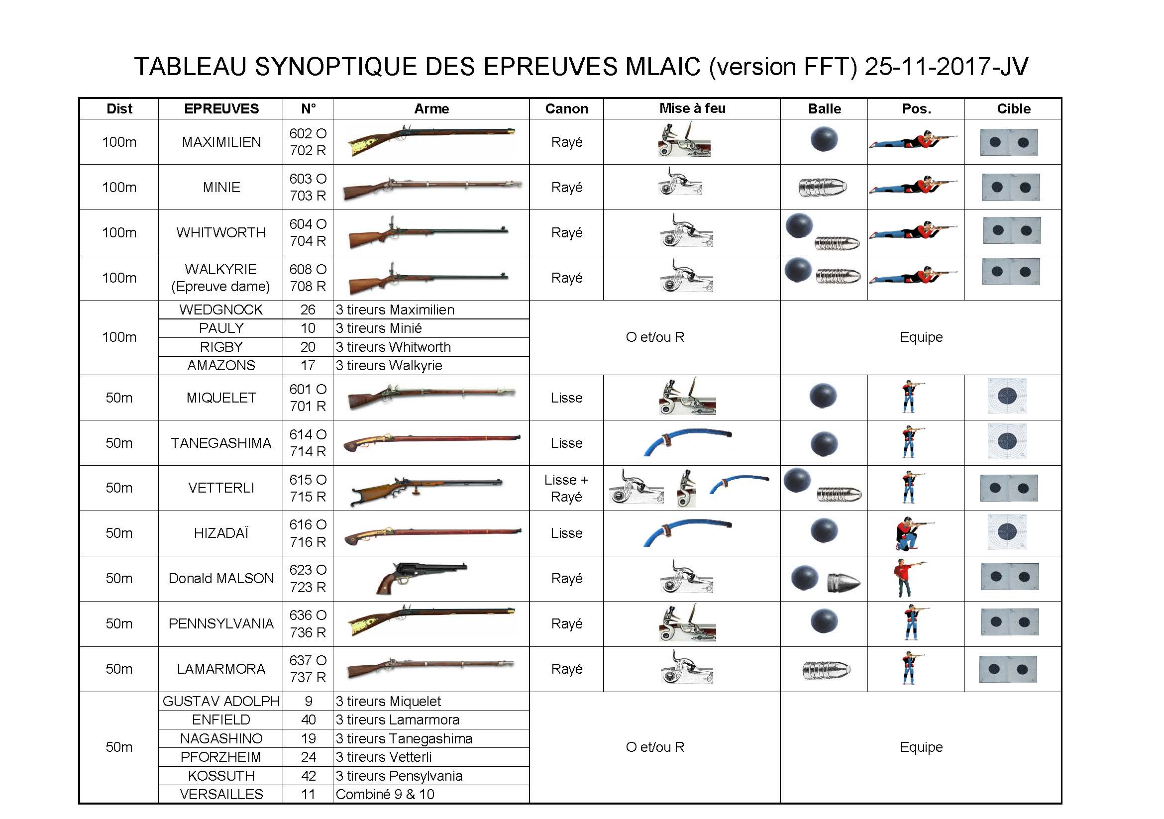 Synoptique Armes Anciennes_Page_1.jpg