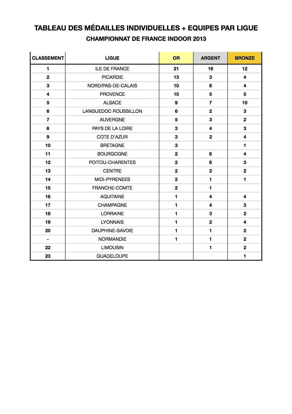 Tableau medailles ligue CDF indoor 2013 - 1_03.jpg